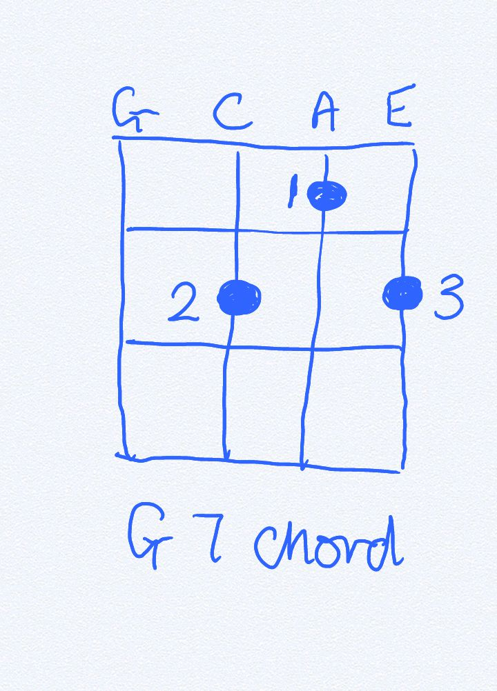 Issue 143 Ukulele Teaching The G Chord The Music Jungle