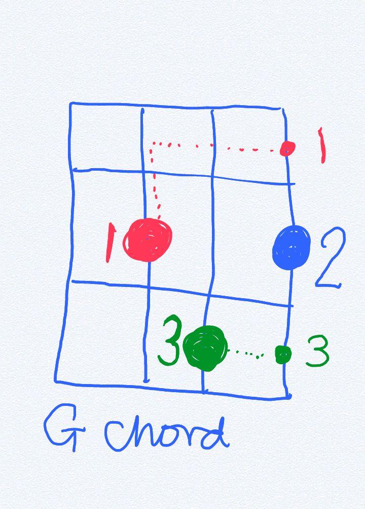 Making Ukulele G chord_01